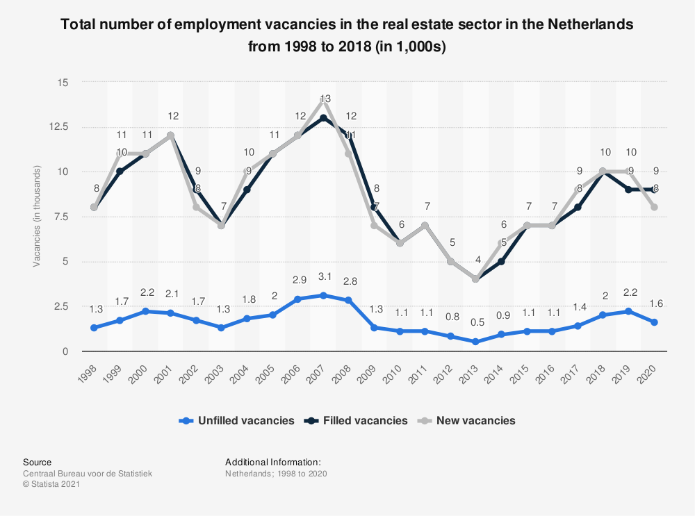Statistic: Total number of employment vacancies in the real estate sector in the Netherlands from 1998 to 2018 (in 1,000s) | Statista