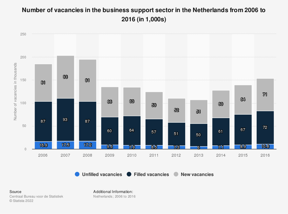 Statistic: Number of vacancies in the business support sector in the Netherlands from 2006 to 2016 (in 1,000s) | Statista