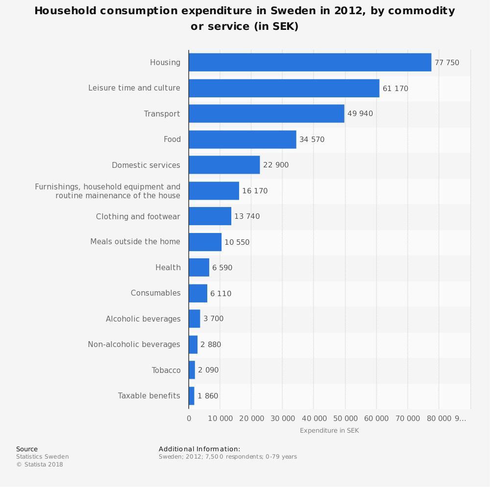 Statistic: Household consumption expenditure in Sweden in 2012, by commodity or service (in SEK) | Statista