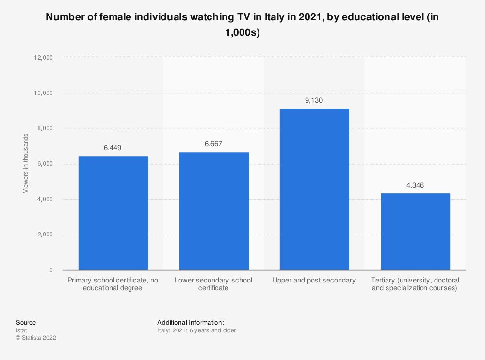 Statistic: Number of female individuals watching TV in Italy in 2019, by educational level (in 1,000 viewers) | Statista