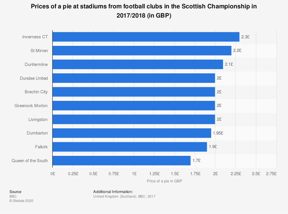 Statistic: Prices of a pie at stadiums from football clubs in the Scottish Championship in 2017/2018 (in GBP) | Statista