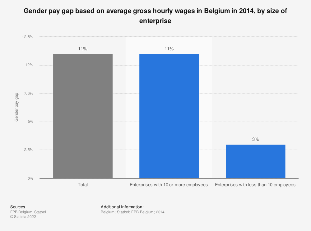 Statistic: Gender pay gap based on average gross hourly wages in Belgium in 2014, by size of enterprise | Statista