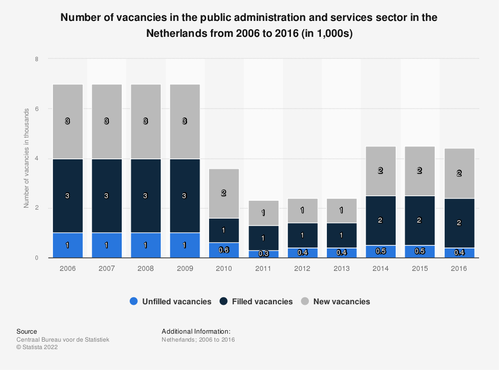Statistic: Number of vacancies in the public administration and services sector in the Netherlands from 2006 to 2016 (in 1,000s) | Statista