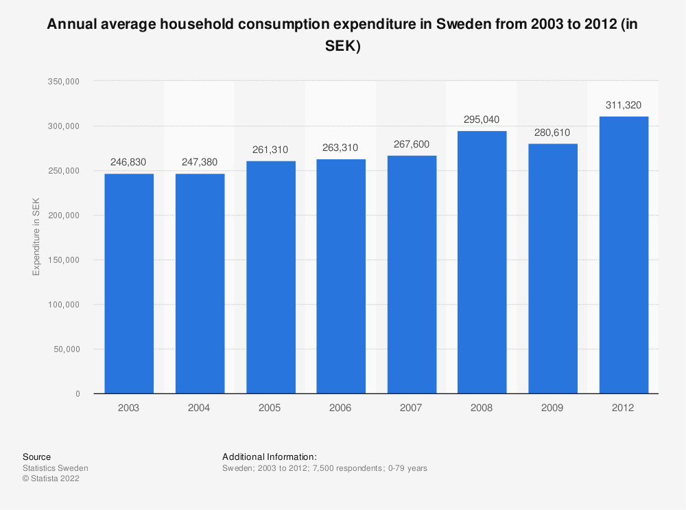 Statistic: Annual average household consumption expenditure in Sweden from 2003 to 2012 (in SEK) | Statista