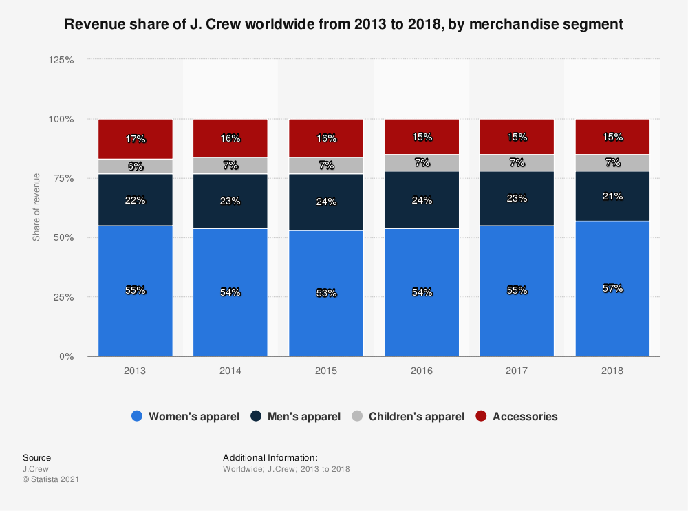 Statistic: Revenue share of J. Crew worldwide from 2013 to 2018, by merchandise segment | Statista