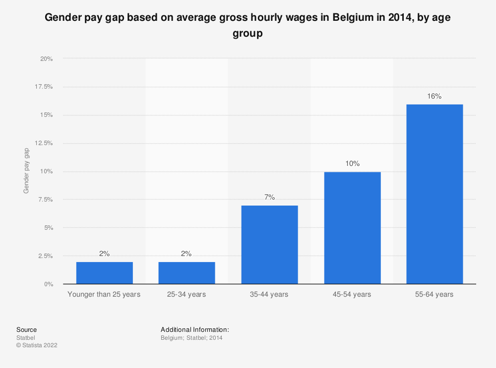 Statistic: Gender pay gap based on average gross hourly wages in Belgium in 2014, by age group | Statista