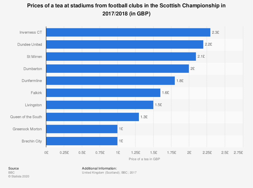 Statistic: Prices of a tea at stadiums from football clubs in the Scottish Championship in 2017/2018 (in GBP) | Statista