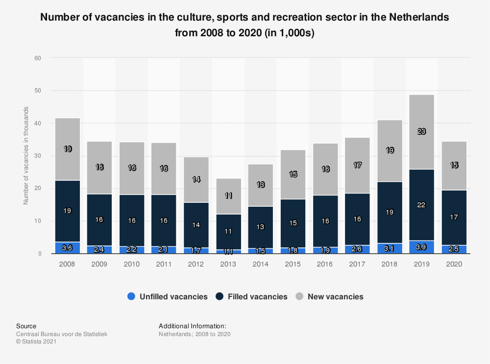 Statistic: Number of vacancies in the culture, sports and recreation sector in the Netherlands from 2008 to 2018 (in 1,000s) | Statista