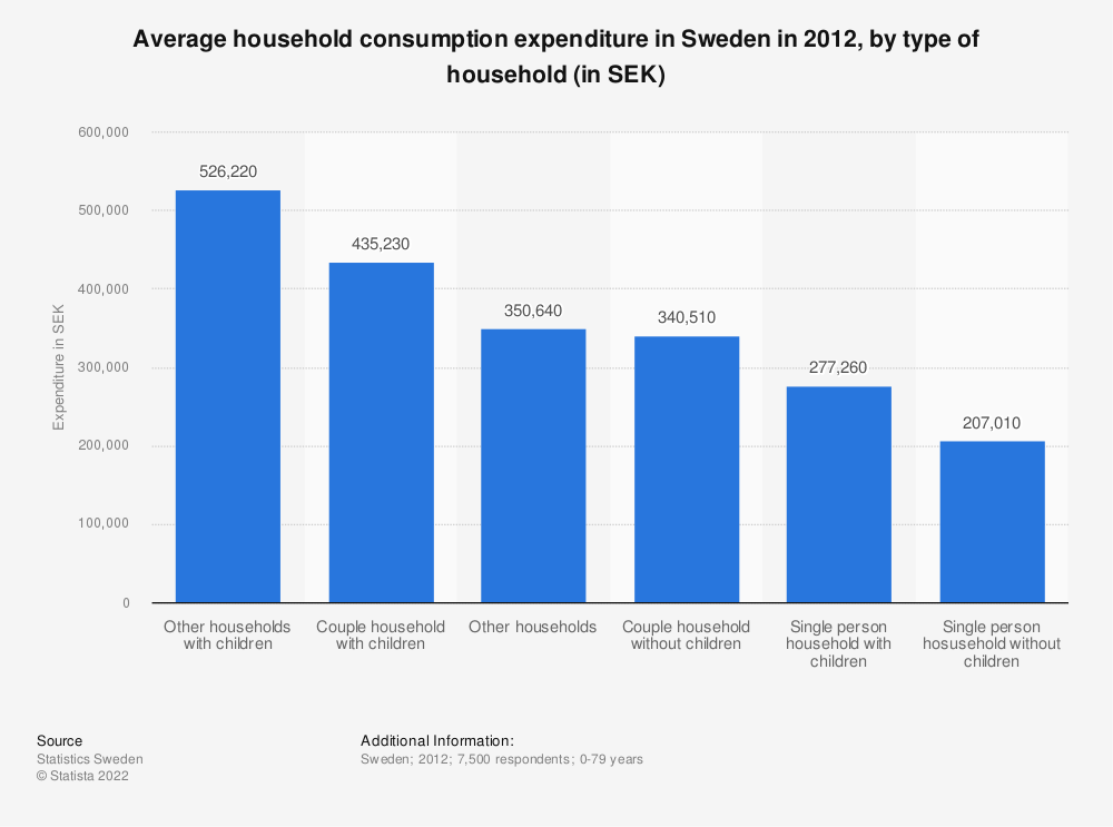 Statistic: Average household consumption expenditure in Sweden in 2012, by type of household (in SEK) | Statista