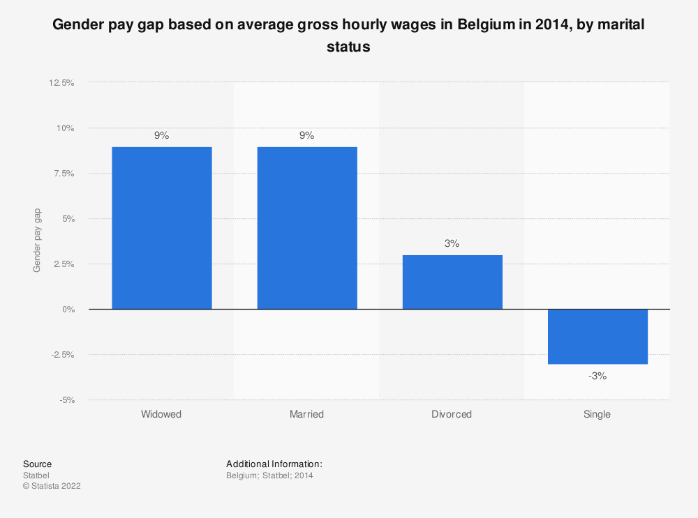 Statistic: Gender pay gap based on average gross hourly wages in Belgium in 2014, by marital status | Statista
