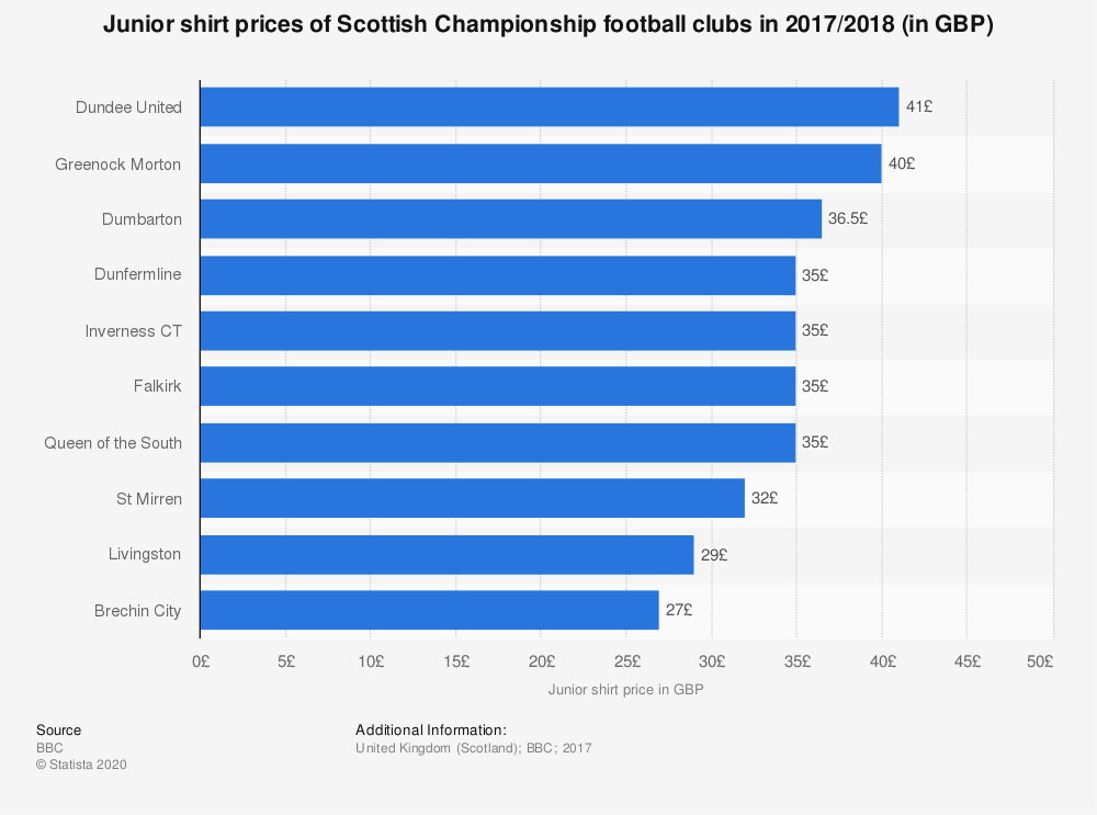 Statistic: Junior shirt prices of Scottish Championship football clubs in 2017/2018 (in GBP) | Statista