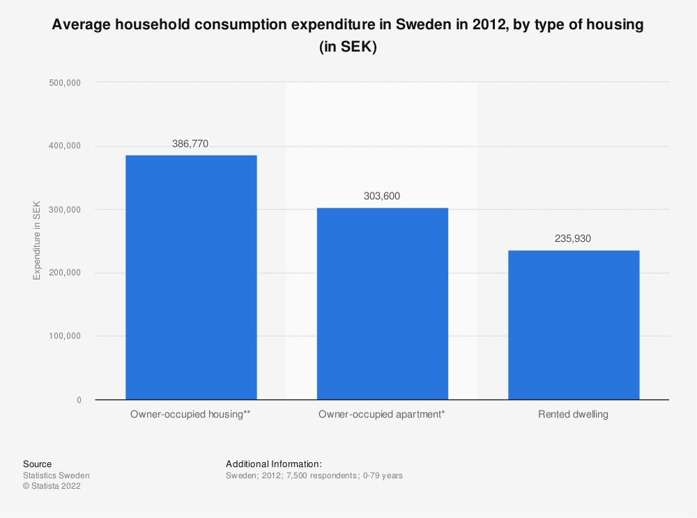 Statistic: Average household consumption expenditure in Sweden in 2012, by type of housing (in SEK) | Statista