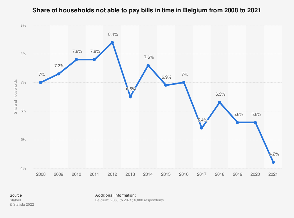 Statistic: Share of households not able to pay bills in time in Belgium from 2008 to 2018 | Statista