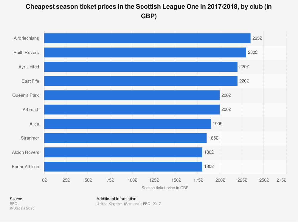 Statistic: Cheapest season ticket prices in the Scottish League One in 2017/2018, by club (in GBP) | Statista