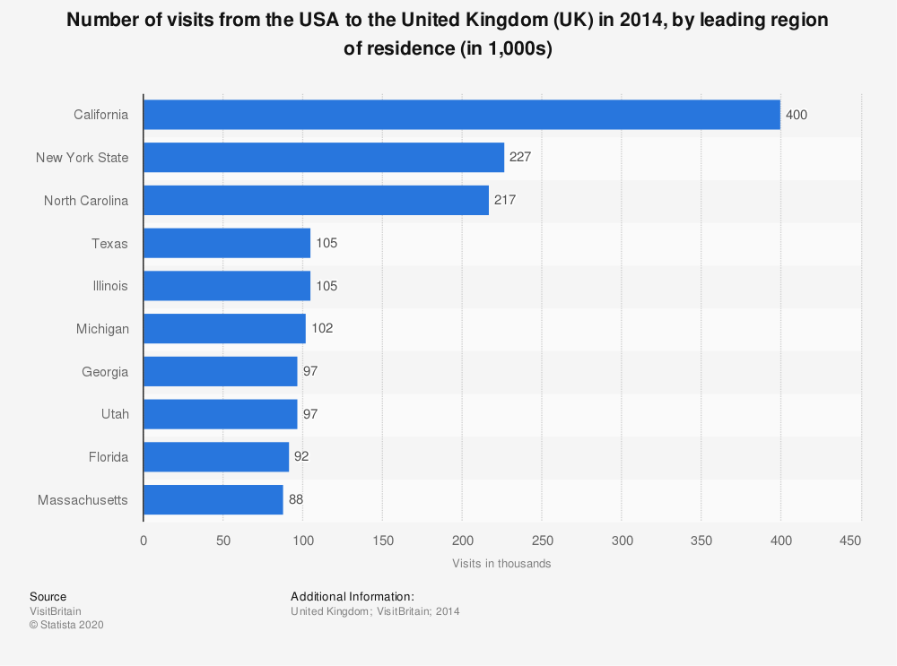 Statistic: Number of visits from the USA to the United Kingdom (UK) in 2014, by leading region of residence (in 1,000s)   Statista