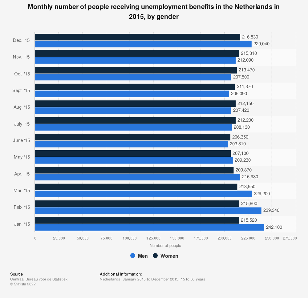 Statistic: Monthly number of people receiving unemployment benefits in the Netherlands in 2015, by gender | Statista
