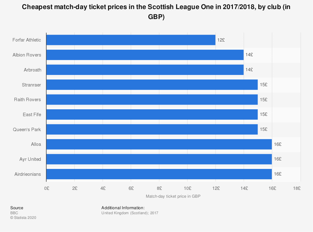 Statistic: Cheapest match-day ticket prices in the Scottish League One in 2017/2018, by club (in GBP) | Statista