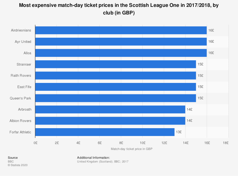 Statistic: Most expensive match-day ticket prices in the Scottish League One in 2017/2018, by club (in GBP) | Statista