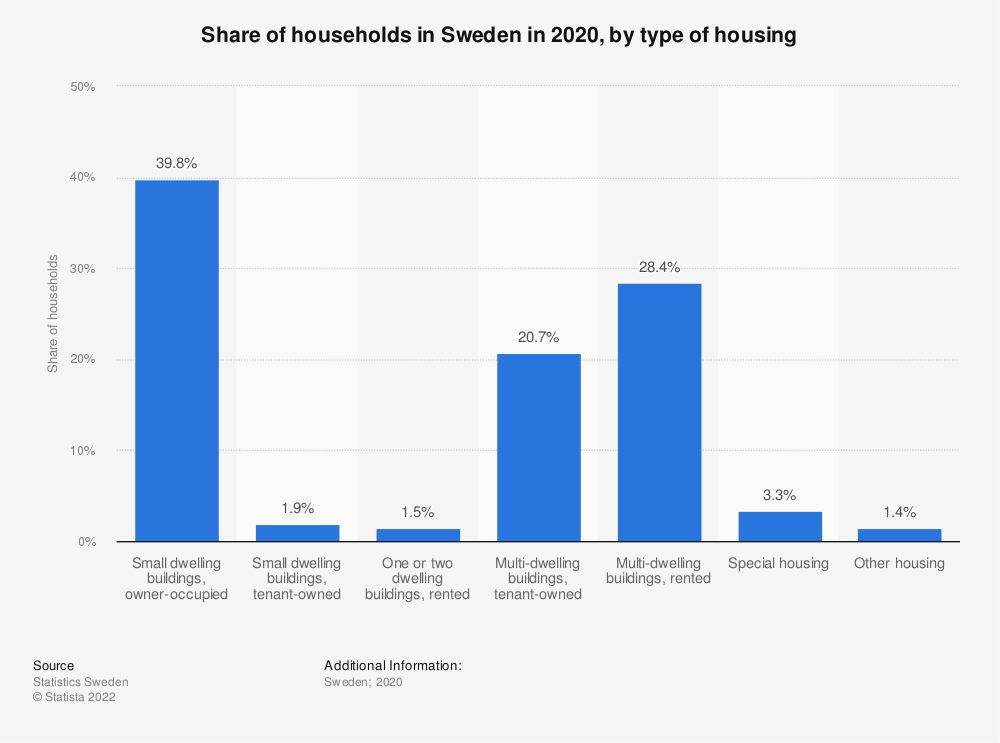 Statistic: Share of households in Sweden in 2020, by type of housing | Statista