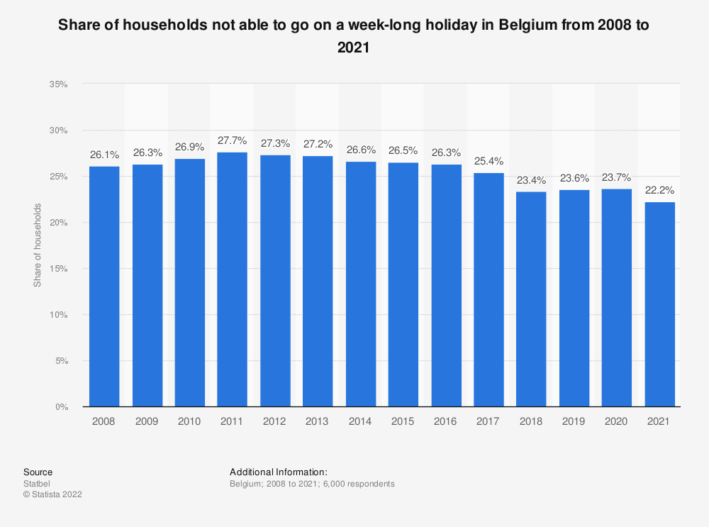 Statistic: Share of households not able to go on a week-long holiday in Belgium from 2008 to 2018 | Statista
