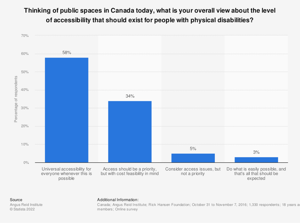 Statistic: Thinking of public spaces in Canada today, what is your overall view about the level of accessibility that should exist for people with physical disabilities?   Statista