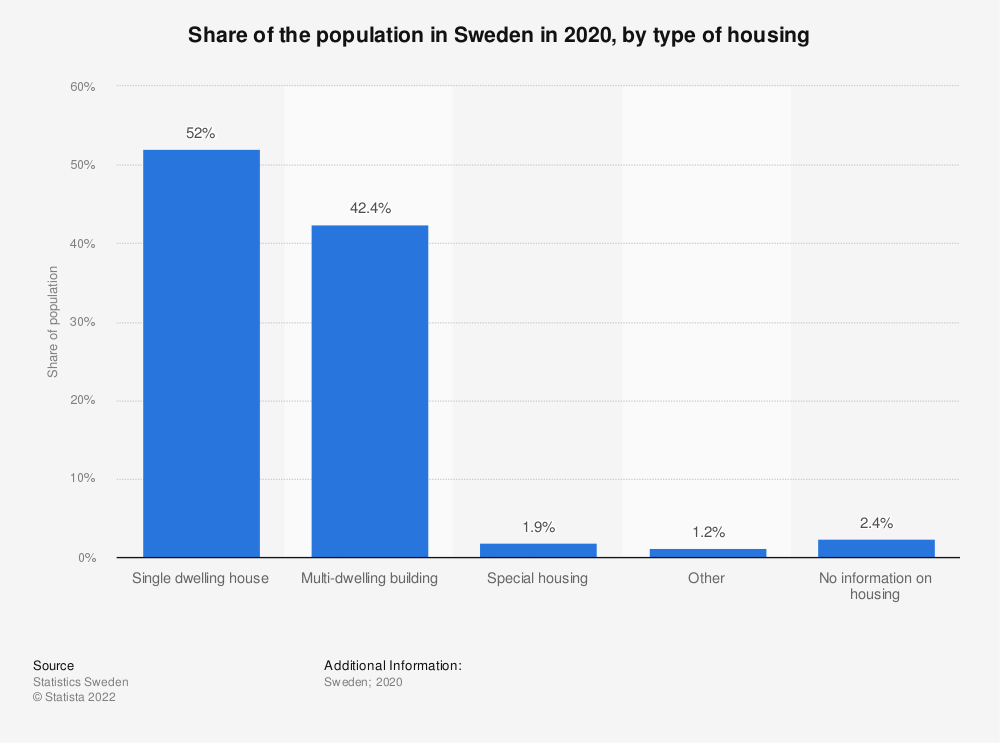 Statistic: Share of the population in Sweden in 2017, by type of housing | Statista