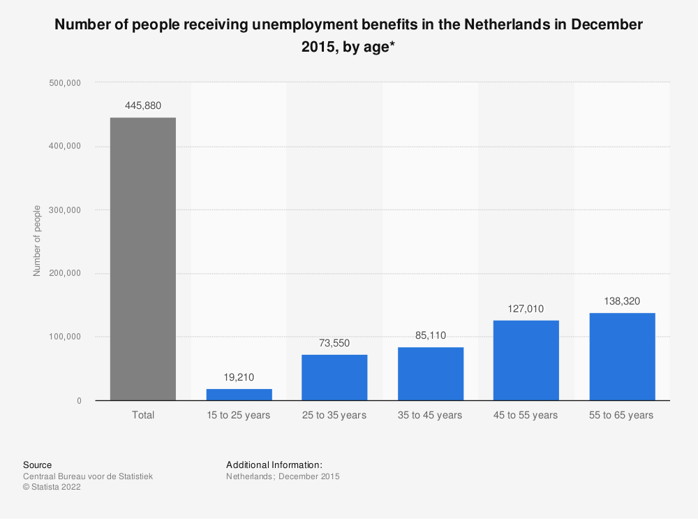 Statistic: Number of people receiving unemployment benefits in the Netherlands in December 2015, by age* | Statista