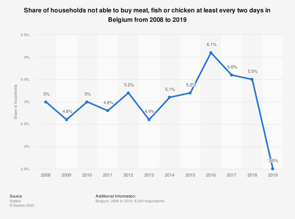 Statistic: Share of households not able to buy meat, fish or chicken at least every two days in Belgium from 2008 to 2018 | Statista