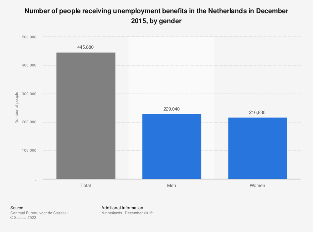 Statistic: Number of people receiving unemployment benefits in the Netherlands in December 2015, by gender | Statista
