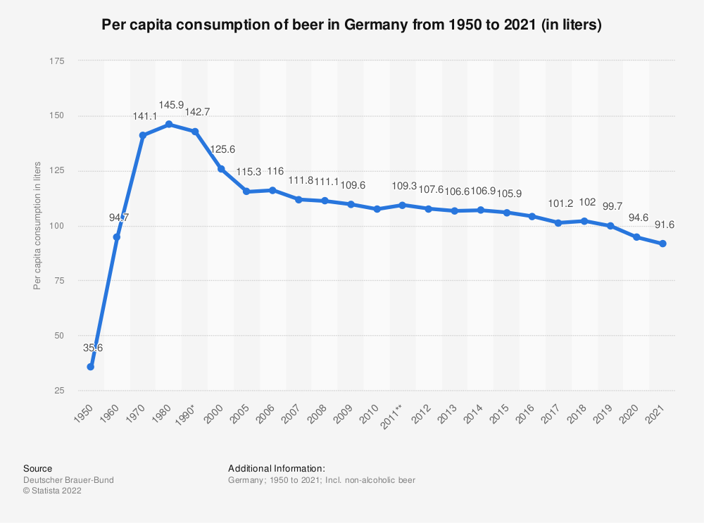 Statistic: Per capita consumption of beer in Germany from 1950 to 2018 (in liters) | Statista