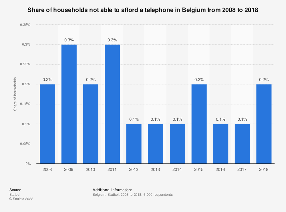 Statistic: Share of households not able to afford a telephone in Belgium from 2008 to 2018 | Statista