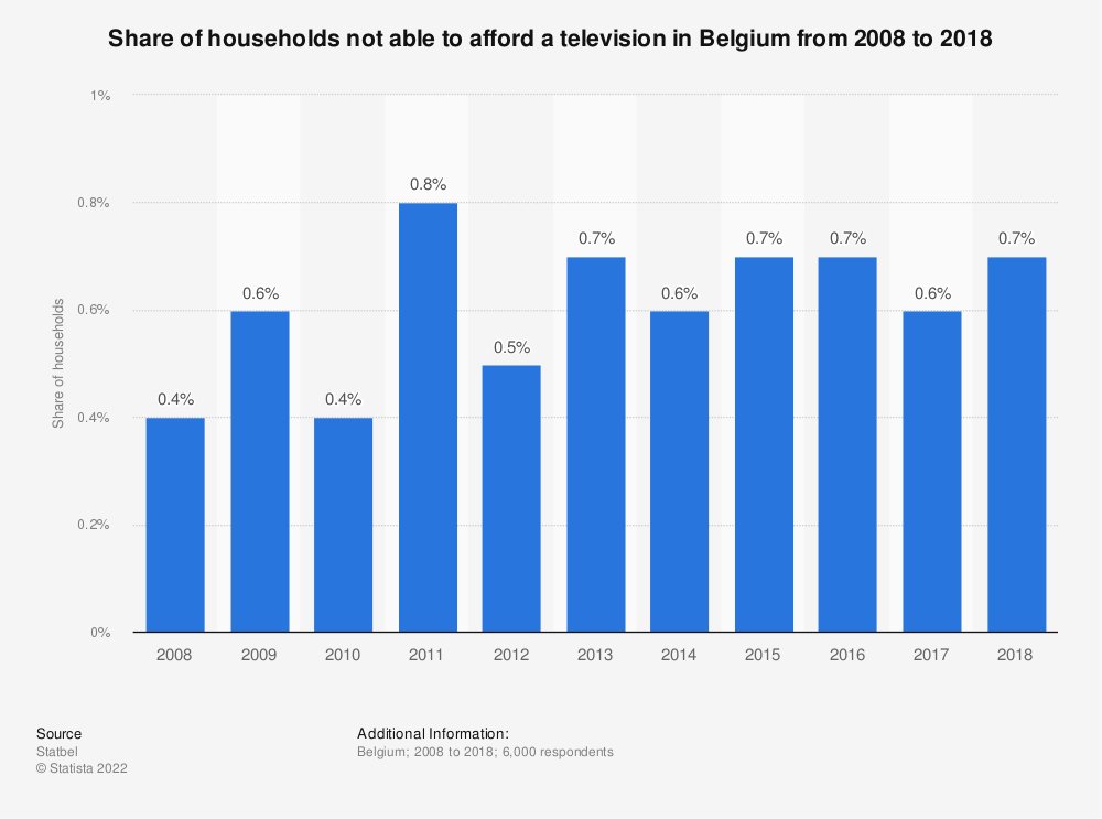 Statistic: Share of households not able to afford a television in Belgium from 2008 to 2018 | Statista