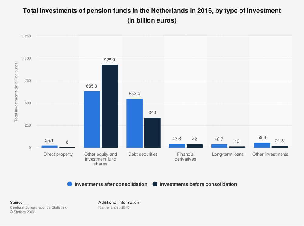 Statistic: Total investments of pension funds in the Netherlands in 2016, by type of investment (in billion euros) | Statista