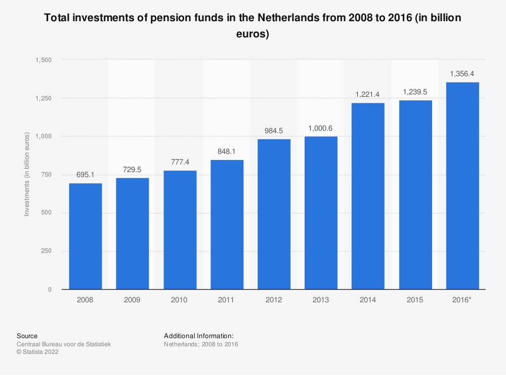 Statistic: Total investments of pension funds in the Netherlands from 2008 to 2016 (in billion euros) | Statista