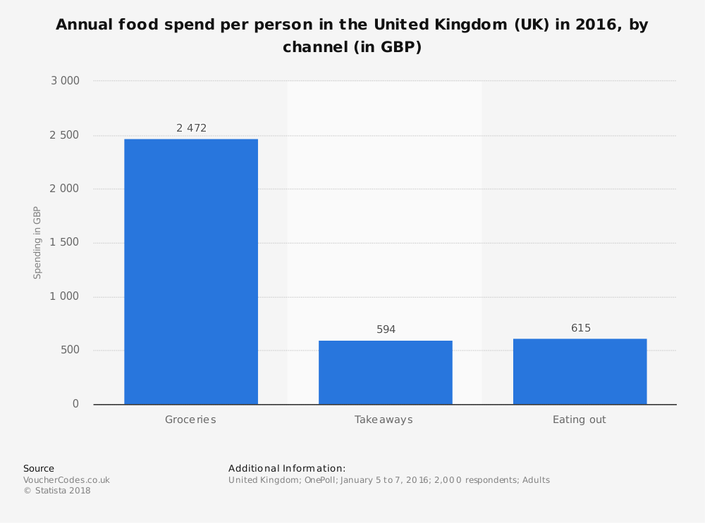 Statistic: Annual food spend per person in the United Kingdom (UK) in 2016, by channel (in GBP) | Statista