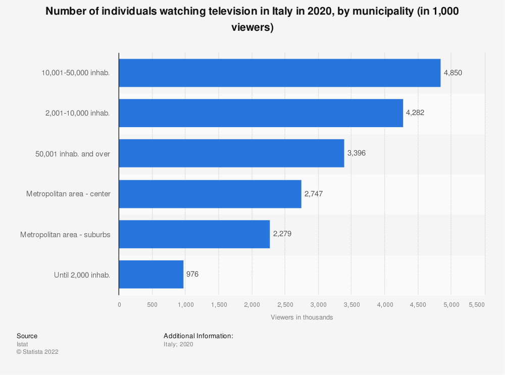Statistic: Number of individuals watching television in Italy in 2019, by municipality (in 1,000 viewers)   Statista