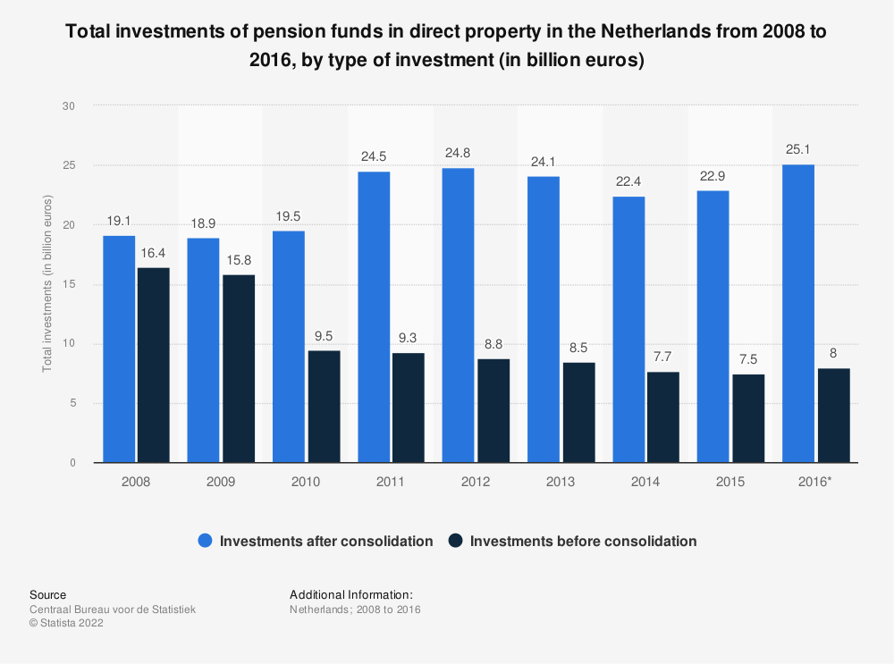 Statistic: Total investments of pension funds in direct property in the Netherlands from 2008 to 2016, by type of investment (in billion euros) | Statista