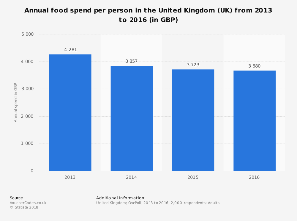 Statistic: Annual food spend per person in the United Kingdom (UK) from 2013 to 2016 (in GBP) | Statista