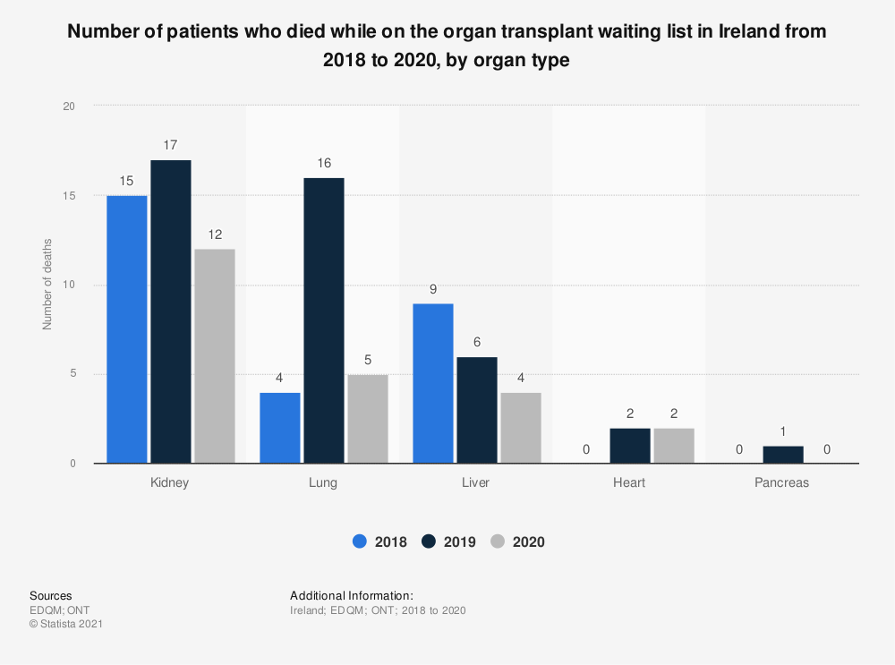 Statistic: Number of patients who died while on the organ transplant waiting list in Ireland from 2015 to 2017, by organ type  | Statista