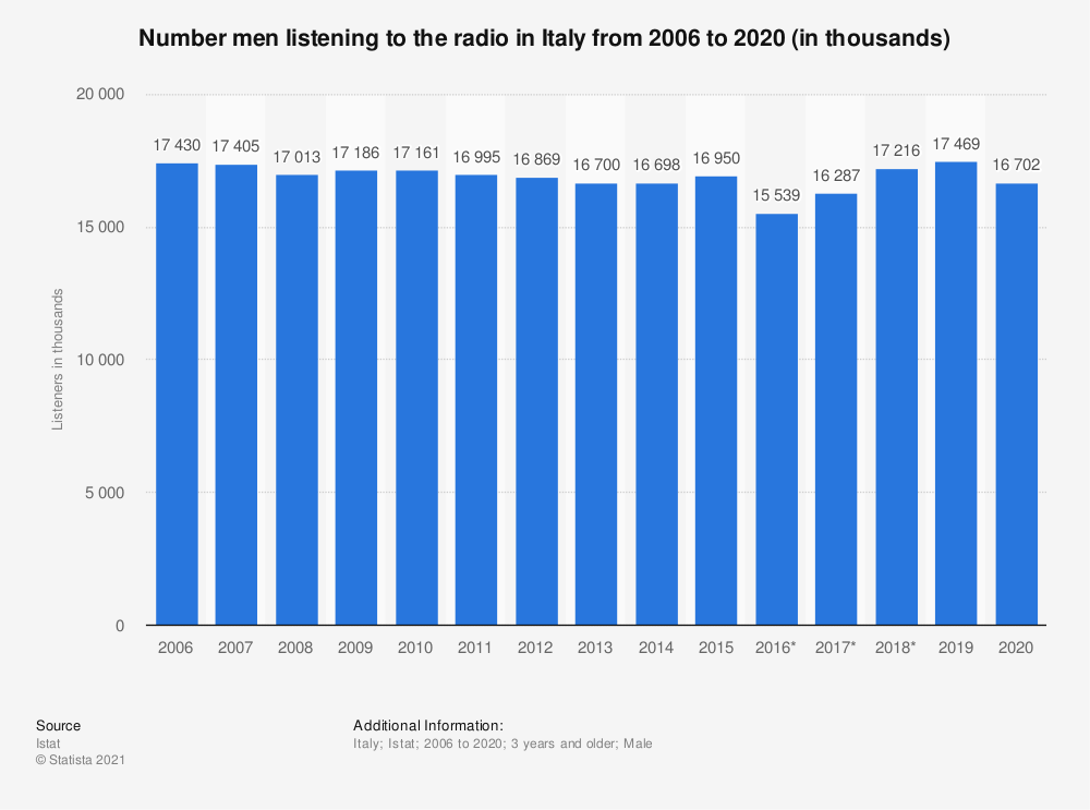 Statistic: Number of male radio listeners in Italy from 2006 to 2019 (in 1,000 listeners)* | Statista