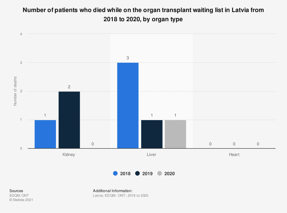 Statistic: Number of patients who died while on the organ transplant waiting list in Latvia from 2016 to 2018, by organ type  | Statista