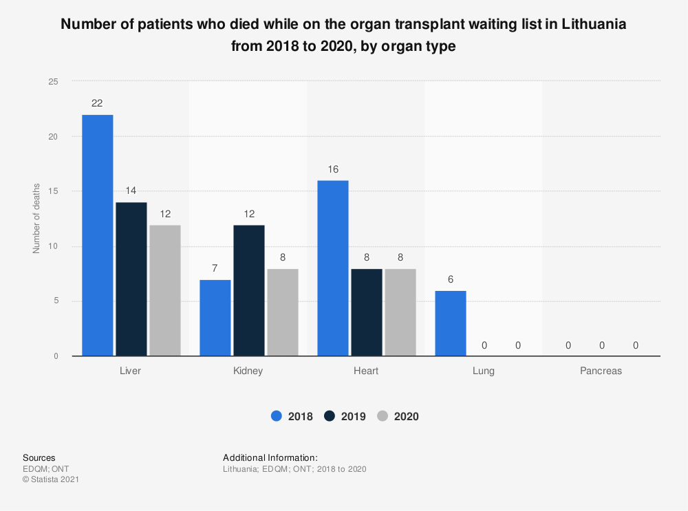 Statistic: Number of patients who died while on the organ transplant waiting list in Lithuania from 2015 to 2017, by organ type  | Statista