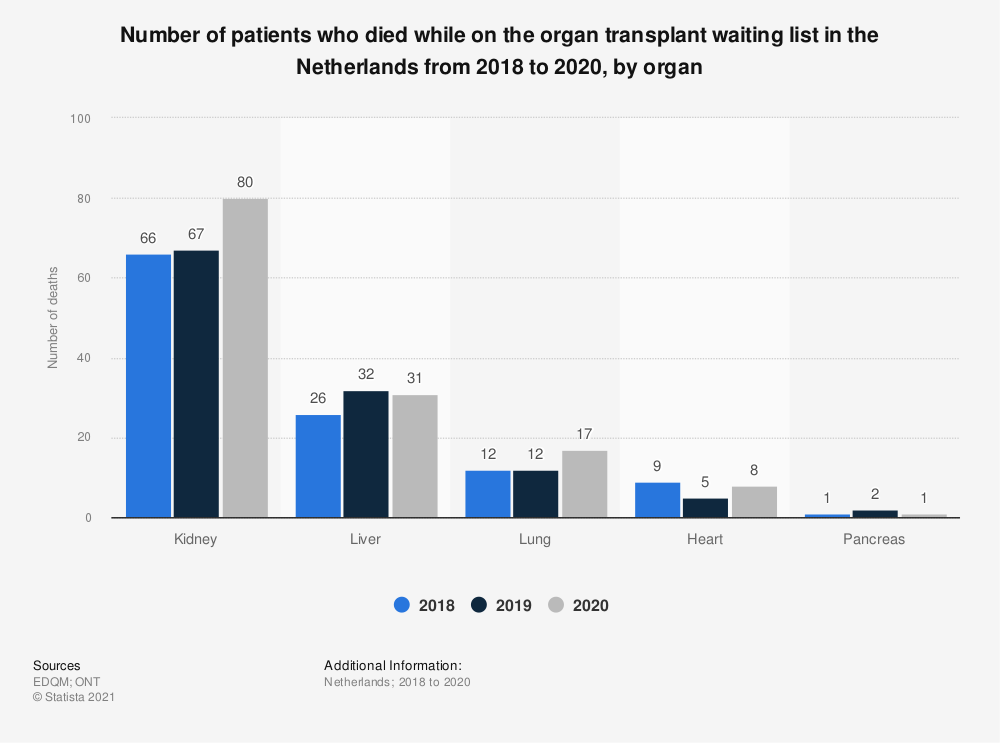 Statistic: Number of patients who died while on the organ transplant waiting list in the Netherlands from 2016 to 2018, by organ   Statista