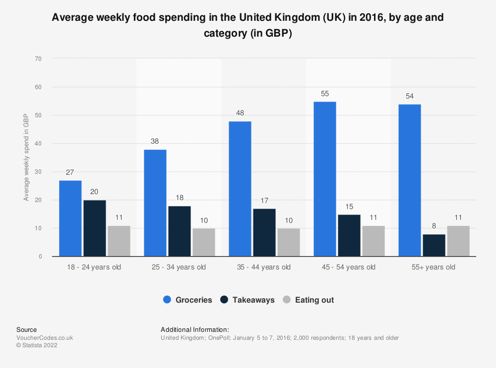 Statistic: Average weekly food spending in the United Kingdom (UK) in 2016, by age and category (in GBP) | Statista