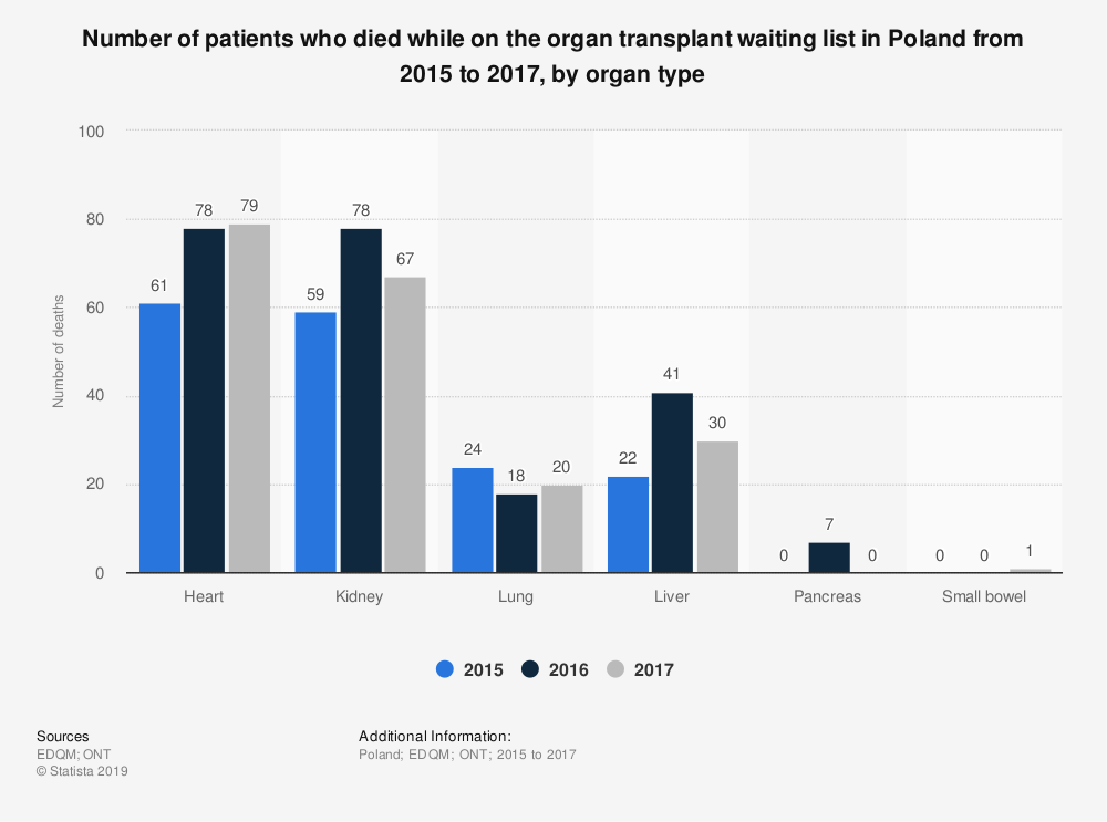 Statistic: Number of patients who died while on the organ transplant waiting list in Poland from 2015 to 2017, by organ type  | Statista