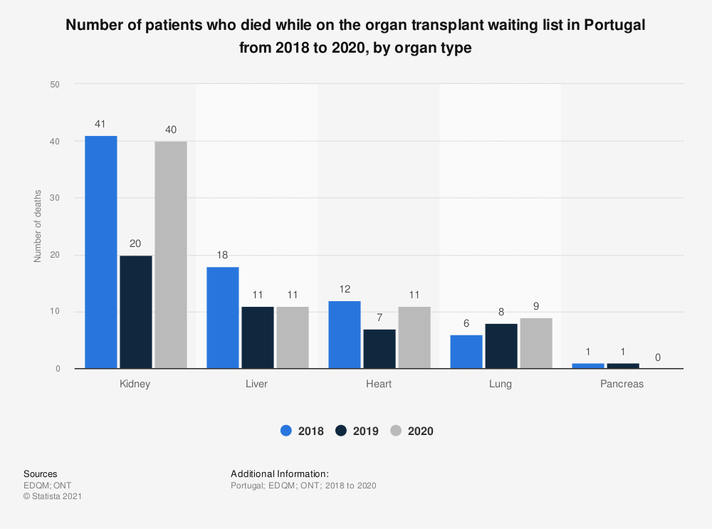 Statistic: Number of patients who died while on the organ transplant waiting list in Portugal from 2016 to 2018, by organ type  | Statista