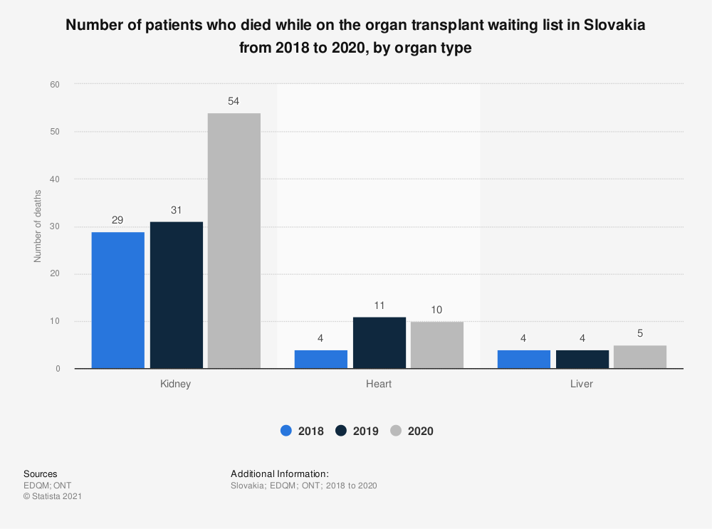 Statistic: Number of patients who died while on the organ transplant waiting list in Slovakia from 2015 to 2017, by organ type  | Statista
