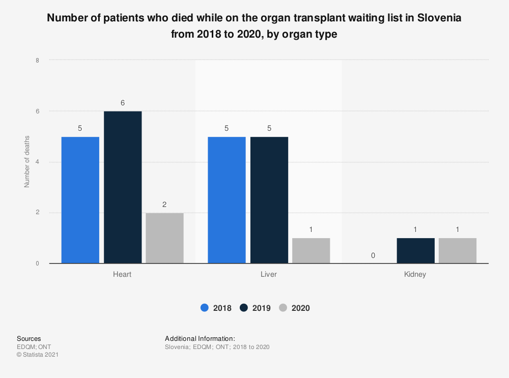 Statistic: Number of patients who died while on the organ transplant waiting list in Slovenia from 2015 to 2018, by organ type  | Statista
