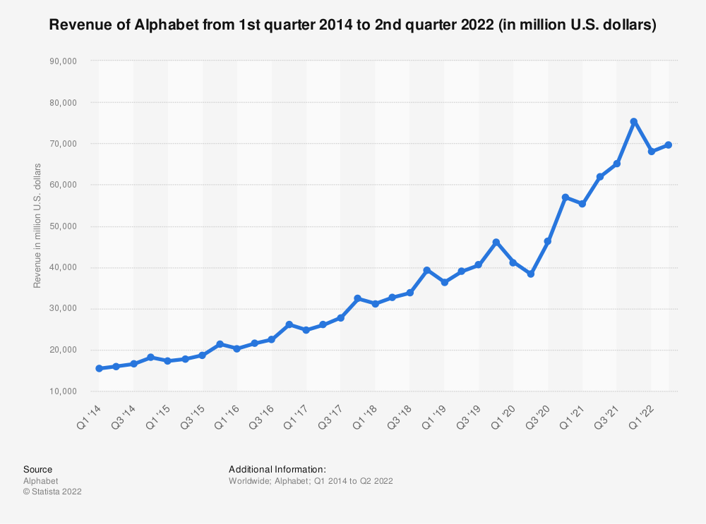 Statistic: Revenue of Alphabet from 1st quarter 2014 to 4th quarter 2018 (in million U.S. dollars) | Statista