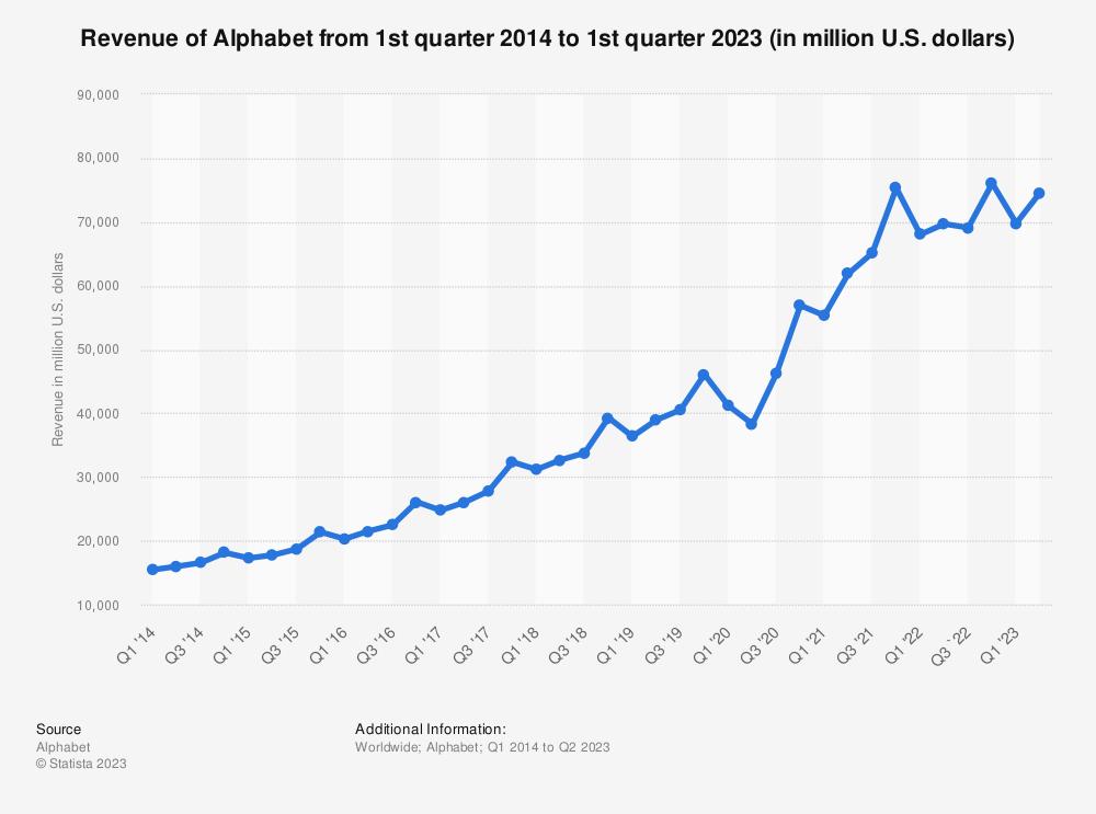 Statistic: Revenue of Alphabet from 1st quarter 2014 to 2nd quarter 2019 (in million U.S. dollars) | Statista